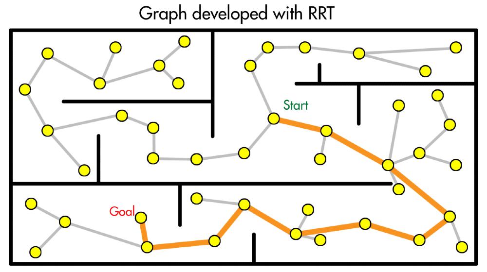 Fig 9. Sampling-Based Planning