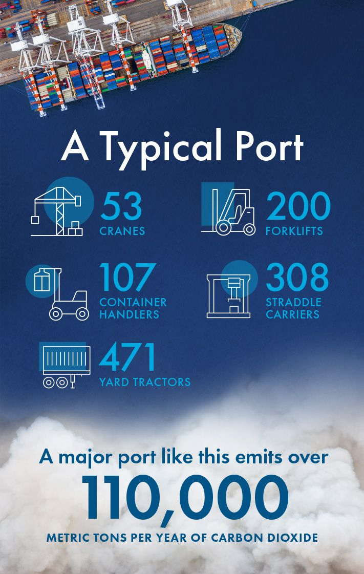 A typical port emits over 110,000 metric tons of carbon dioxide per year.
