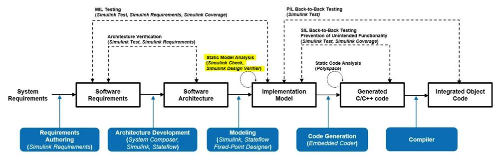 Figure 4. Static model analysis activities specified in IEC Certification Kit.