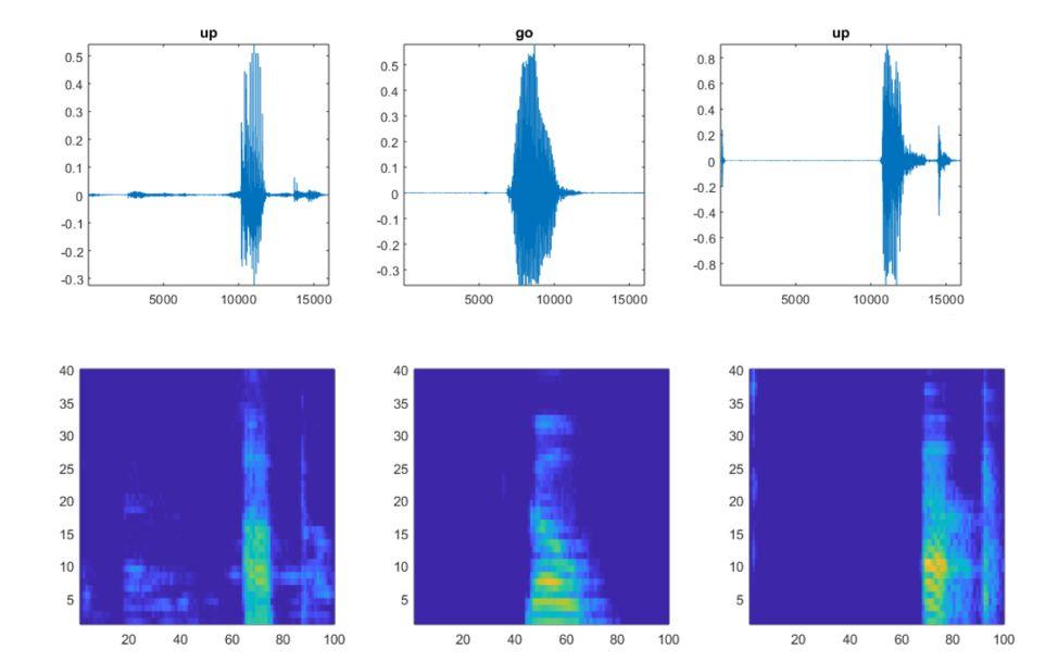Figure 1. Original audio signals with corresponding spectrograms.