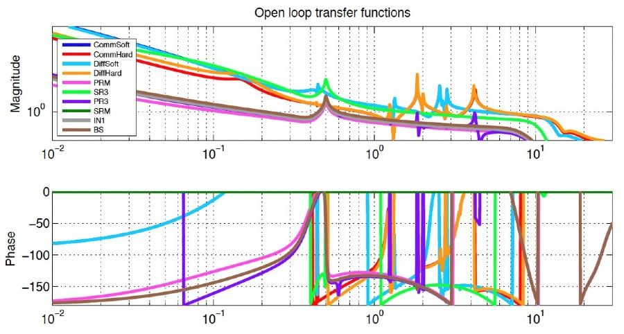Figure 4. Open-loop transfer functions generated by Optickle (a MATLAB based tool for frequency-domain modeling).