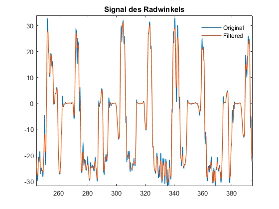 Figure 3. The original steering angle signal and the same signal after filtering.