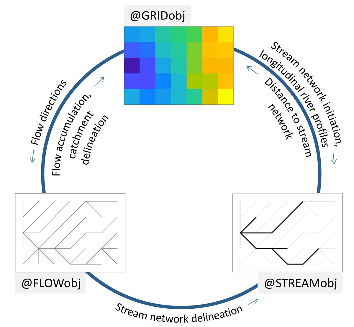 Figure 2.  TopoToolbox objects and an example workflow.