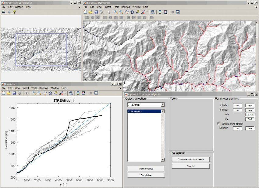 Figure 3. The TopoToolbox interface topoapp, which provides a tool to interactively interrogate DEMs for tectonic processes.