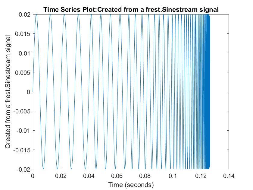 Figure 3. A sinestream waveform.