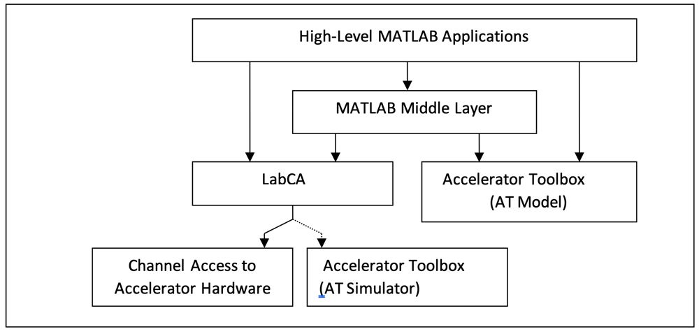 Figure 3. MATLAB toolbox architectural diagram for accelerator control and operations.