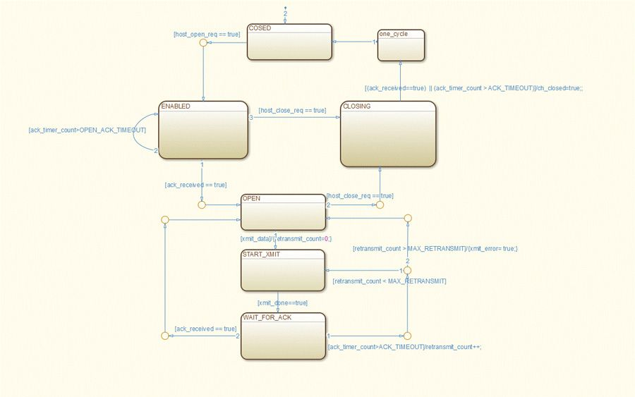 Figure 5. JRDDP state diagram.