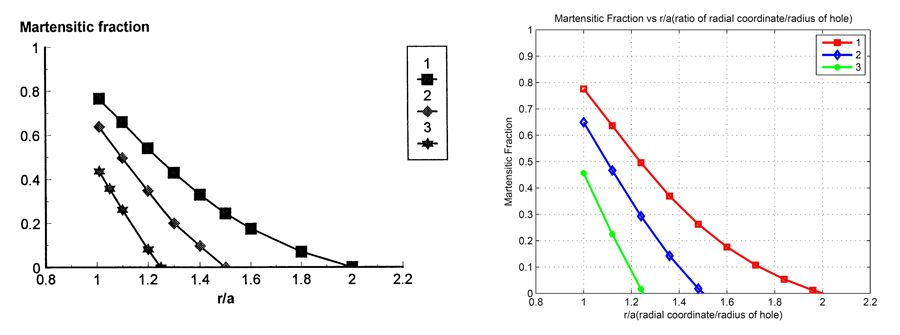 Figure 4. Distribution of the martensitic fraction in a plate.