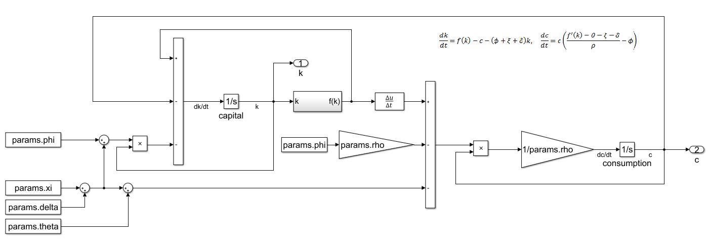 Figure 7. The complete Simulink RCK  model.