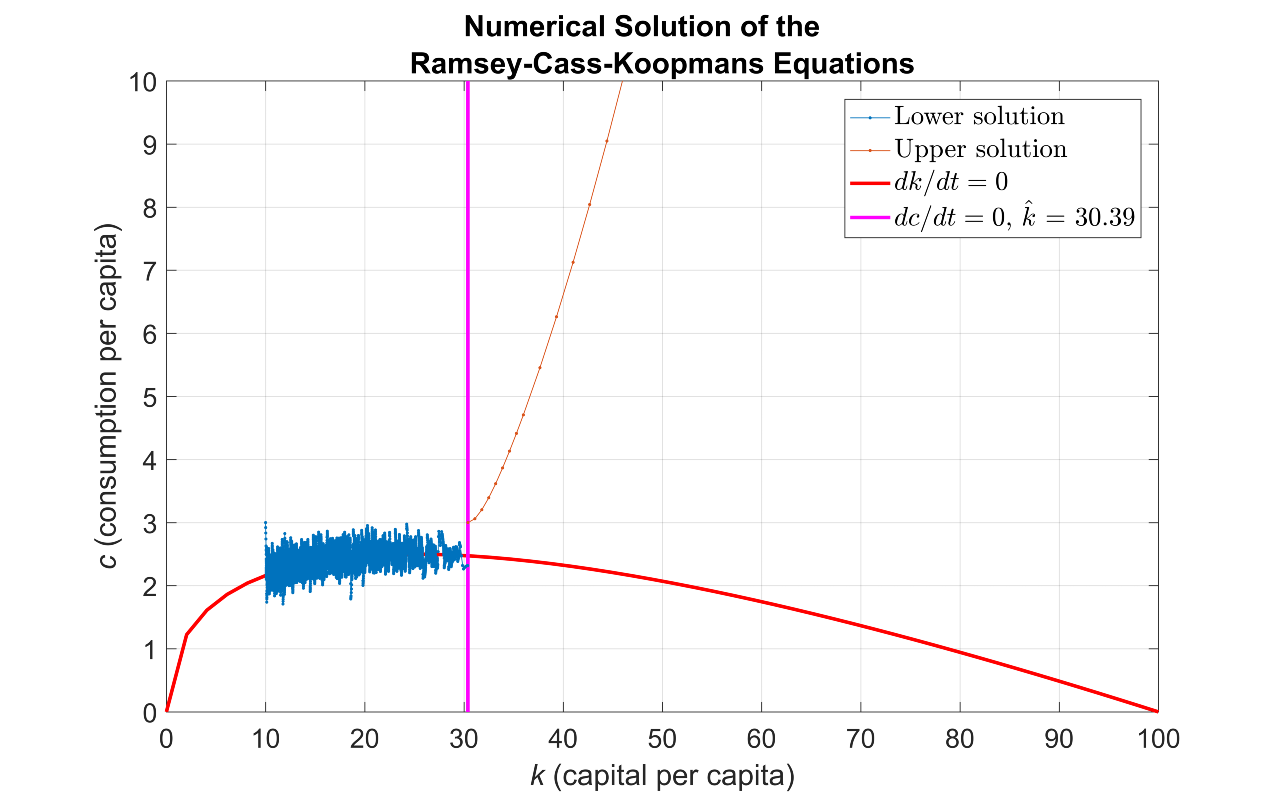 Figure 3. Upper and lower solution paths  for a consumption strategy obtained using the time-elimination method.