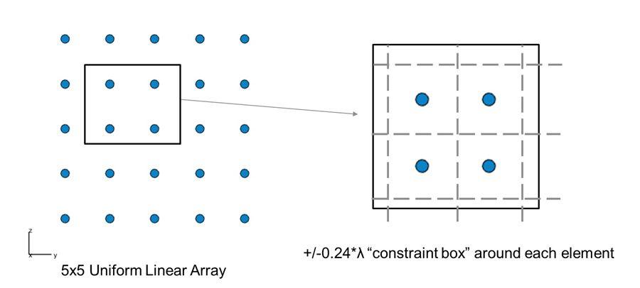 "Figure 5. Uniform linear array (5x5 elements) and corresponding ""constraint box"" around each element."