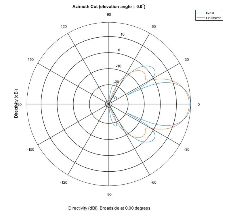Figure 6. Polar pattern in the azimuth plane showing the starting point pattern and optimized pattern.