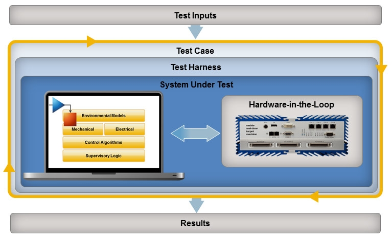 Figure 1. Framework for repeatable system testing through desktop and hardware-in-the-loop simulation.