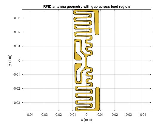 Figure 12. The RFID antenna geometry with the feed region cleaned up by creating a gap.