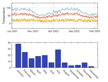 Plots generated using the new MATLAB graphics system, with updated colors, fonts, and styles.