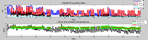 Validation in MATLAB of actual power data vs. the model power response.