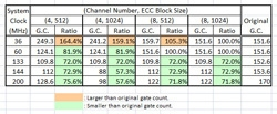 Results of gate count optimization