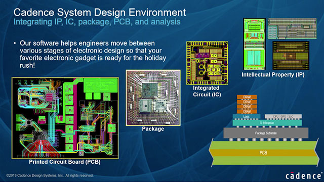 Analog and Mixed-Signal Product Development Round-Trip