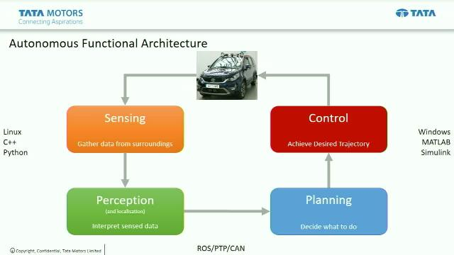 Tata Motors Autonomous Vehicle: Function Development and