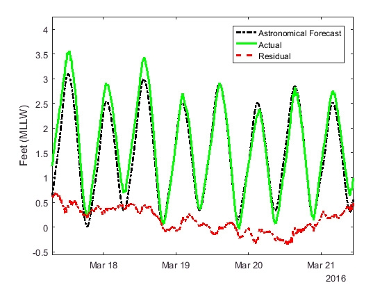 Figure 5. Residual error between measured tides and the astronomical forecast.