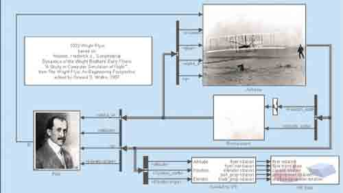 100 years in Flights: Wright Flyer Modeled with Simulink