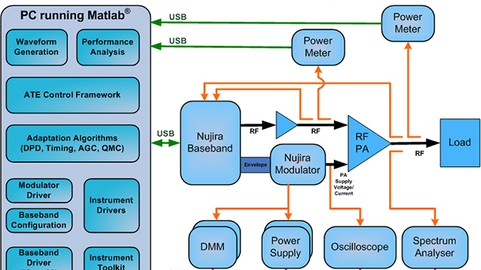 Verification of High-Efficiency Power Amplifier at Nujira