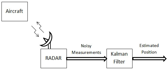 Using Kalman filter to estimate the position