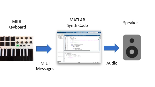 MIDI message and audio signal flow written in MATLAB for a musical instrument synthesizer.