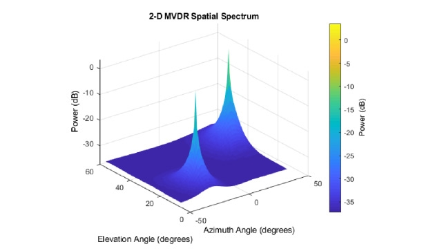 Subarrays in Phased Array AntennasDOA estimation with beamscan, MVDR, and MUSIC.