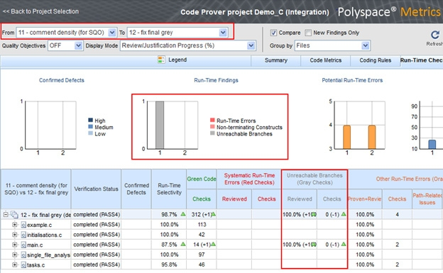 Tracking code quality metrics within the Polyspace web based dashboard