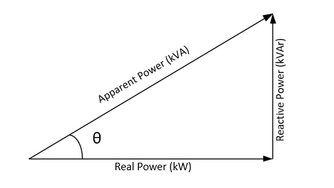 Vector power triangle.