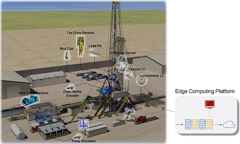 Prototype of industrial IoT deployment on oil rig using Simulink Real-Time. Image courtesy National Oilwell Varco