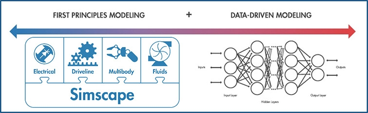 Modeling methods for digital twins: first principles and data-driven.