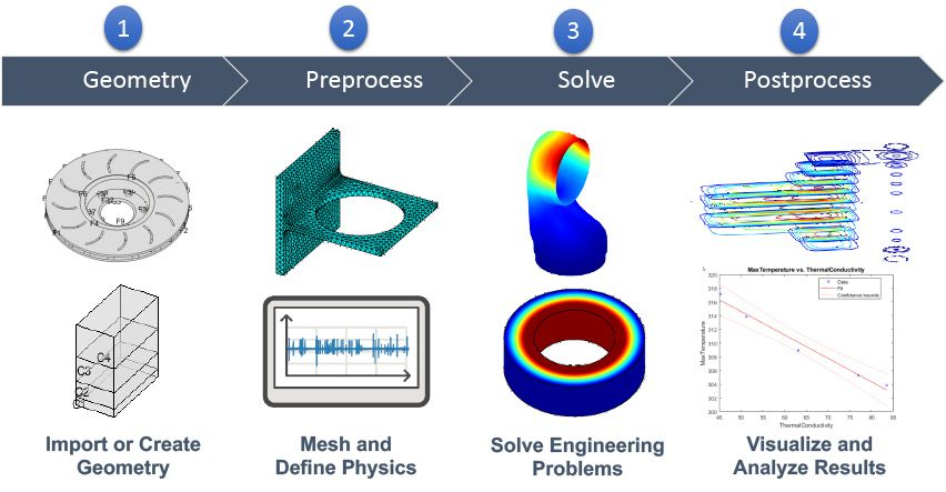 A typical finite element analysis workflow.