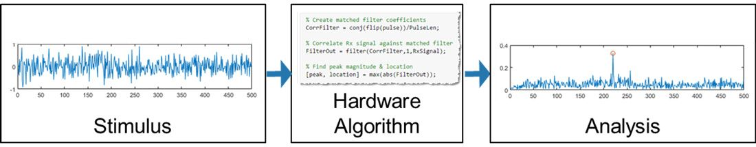 Partitioning the elements of your test bench from the algorithm intended for hardware targeting.
