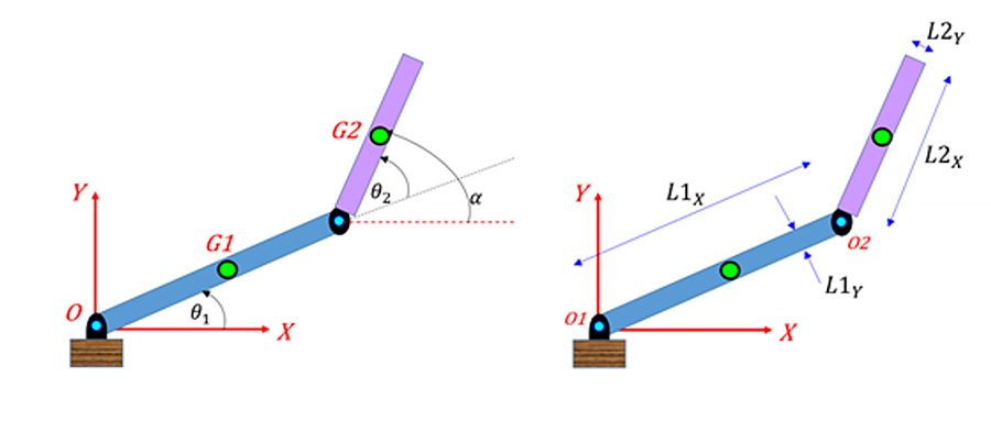 A two-linkage robot arm with the joint angles θ1 and θ2 and the joint parameters to calculate the inverse kinematics solutions.