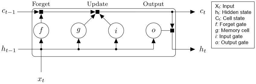 Long Short-Term Memory block