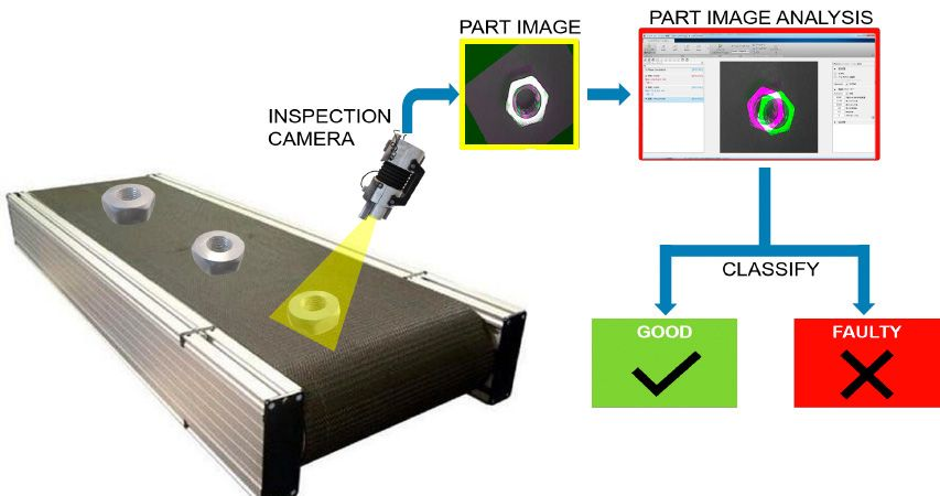 Optical inspection application that uses pattern recognition to check for defects in manufactured parts.