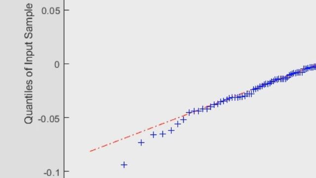 Learn how to create seasonal ARIMA models for time-series analysis using Econometric Modeler App..