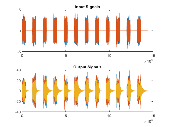 Modal Parameters of MIMO System - MATLAB & Simulink