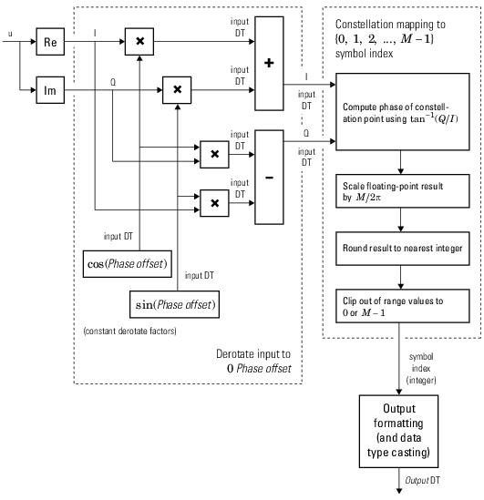 Demodulate Using M-ary Psk Method - Matlab