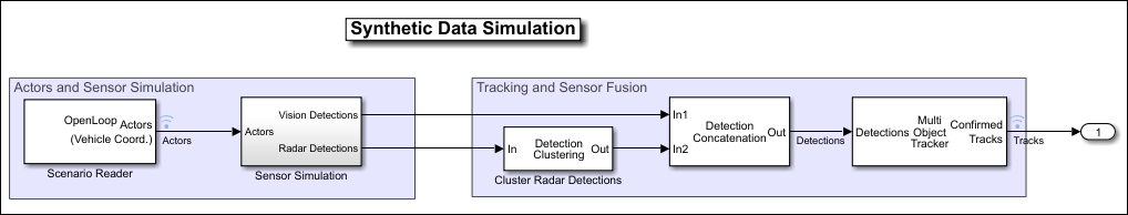 A Simulink model with radar detections being input to a detection clustering block