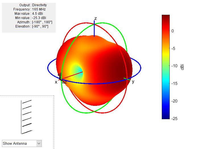 Radiation Pattern Optimization Of A 6 Element Yagi Uda Antenna