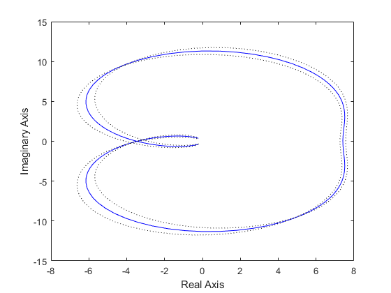 nyquist plot of frequency response