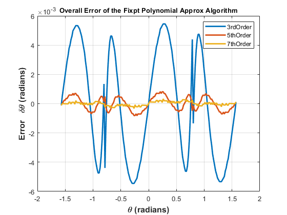 Calculate Fixed Point Arctangent Matlab Amp Simulink