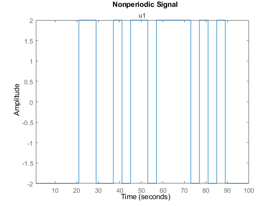Generate Input Signals Matlab Idinput Mathworks United