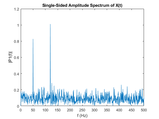Fast Fourier transform - MATLAB fft - MathWorks United Kingdom