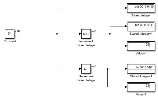 Increment and Decrement Stored Integer Values - MATLAB