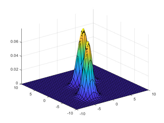 normal distribution and obj For example, a normal distribution is usually parametrized with mean and   instead of creating a distribution object we can also sample directly with static.