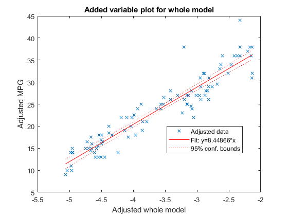 how to get handles of a line plot matlab